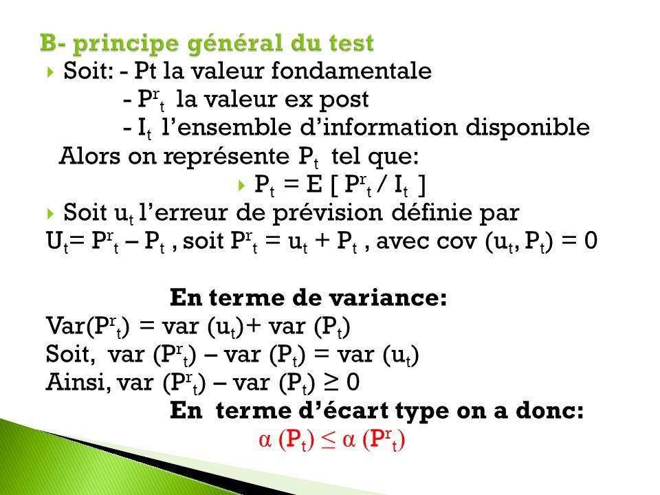 Soit: - Pt la valeur fondamentale - P r t la valeur ex post - I t lensemble dinformation disponible Alors on représente P t tel que: P t = E [ P r t /
