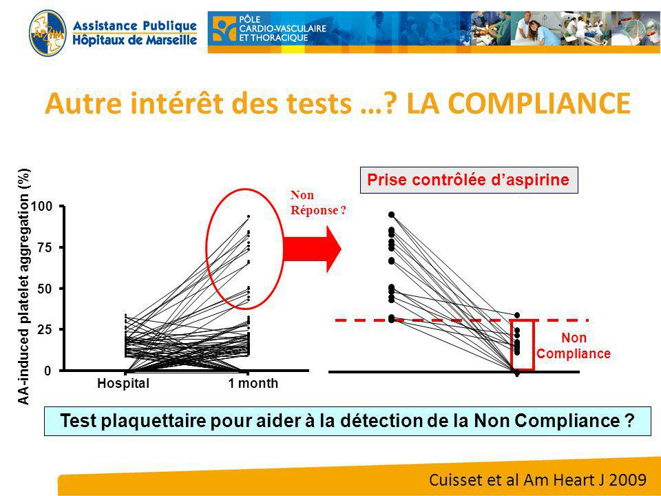 Non Compliance Hospital 1 month 0 25 50 75 100 AA-induced platelet aggregation (%) Non Réponse .