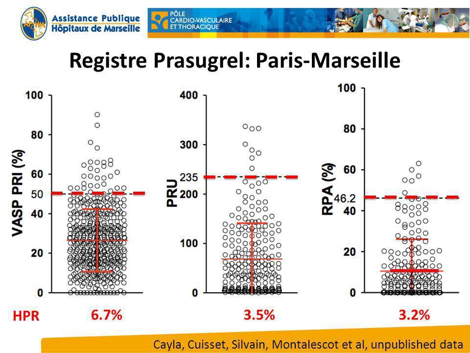 6.7%3.5%3.2% HPR Registre Prasugrel: Paris-Marseille Cayla, Cuisset, Silvain, Montalescot et al, unpublished data