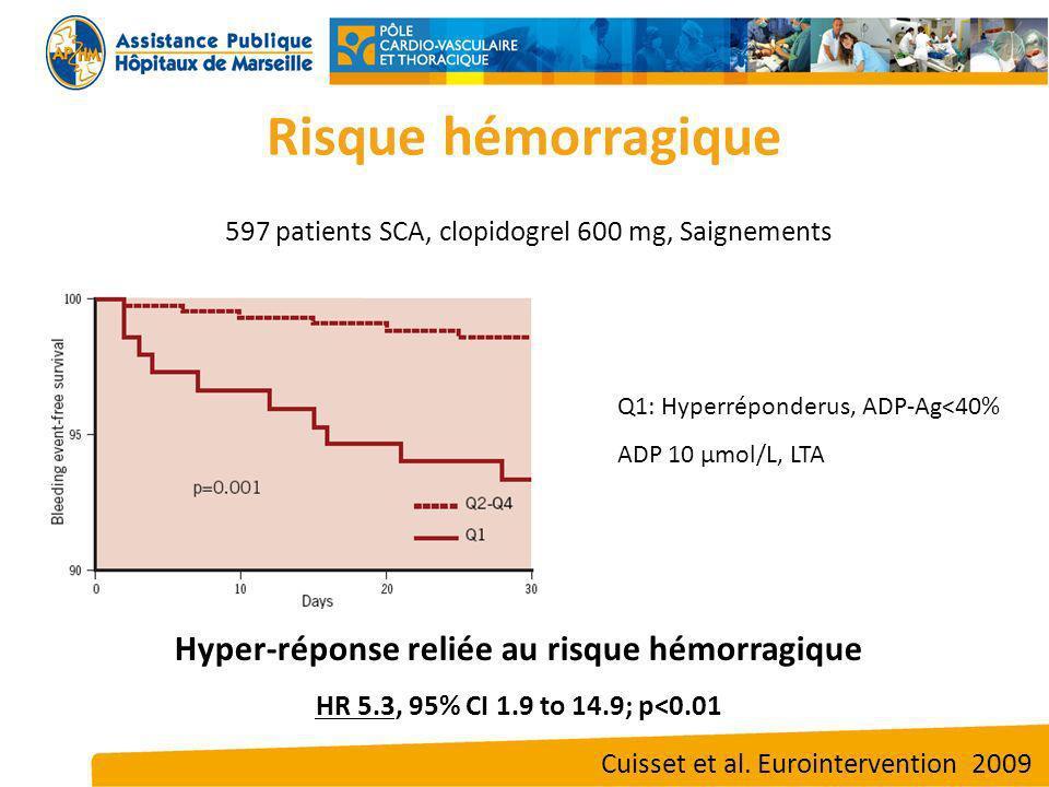Higher Platelet Inhibition (HPI) Higher Platelet Reactivity (HPR) HémorragieIschémie Stent Thrombosis × 3 Major Bleed × 2 Fenêtre Thérapeutique ?