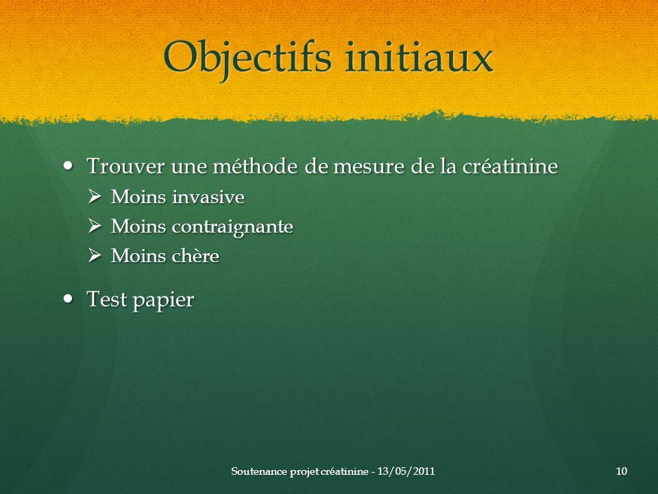 Objectifs initiaux Trouver une méthode de mesure de la créatinine Trouver une méthode de mesure de la créatinine Moins invasive Moins invasive Moins c