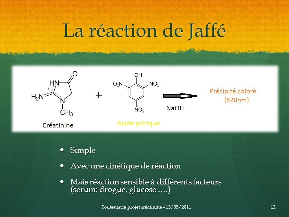 La réaction de Jaffé Simple Simple Avec une cinétique de réaction Avec une cinétique de réaction Mais réaction sensible à différents facteurs (sérum: