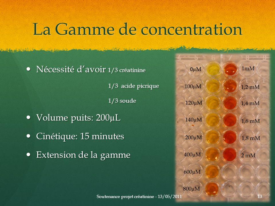 La Gamme de concentration Nécessité davoir 1/3 créatinine Nécessité davoir 1/3 créatinine 1/3 acide picrique 1/3 soude 1/3 soude Volume puits: 200µL V