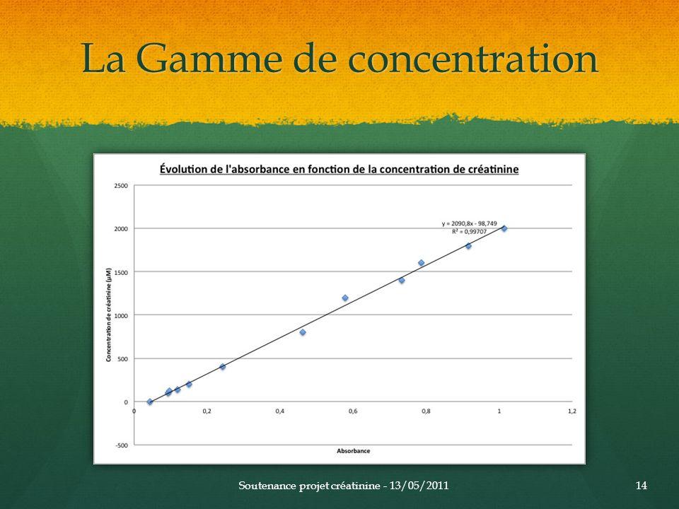 La Gamme de concentration Soutenance projet créatinine - 13/05/201114