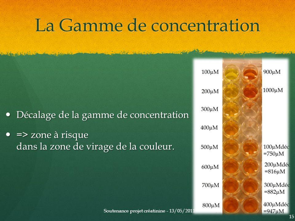La Gamme de concentration Décalage de la gamme de concentration Décalage de la gamme de concentration => zone à risque dans la zone de virage de la co