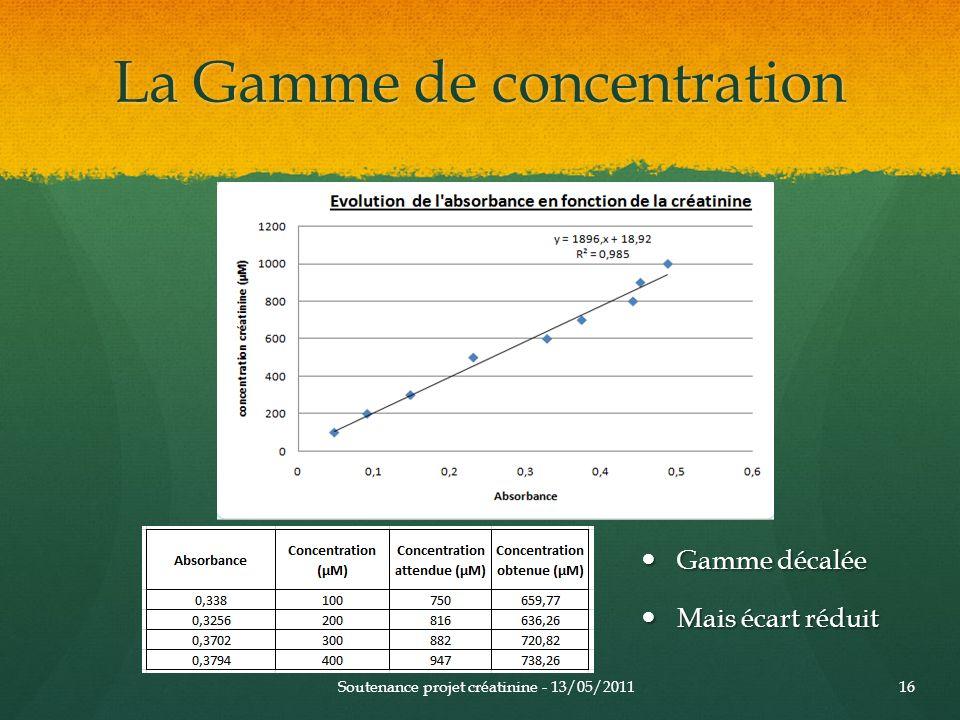 La Gamme de concentration Gamme décalée Gamme décalée Mais écart réduit Mais écart réduit Soutenance projet créatinine - 13/05/201116