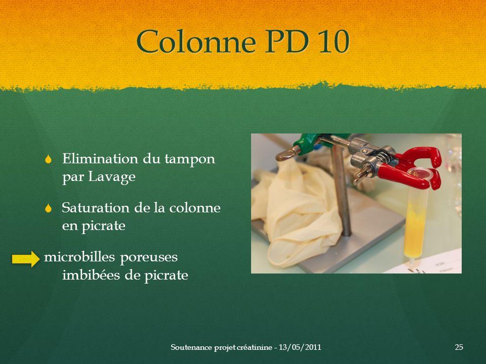 Colonne PD 10 Soutenance projet créatinine - 13/05/201125 Elimination du tampon par Lavage Saturation de la colonne en picrate microbilles poreuses im