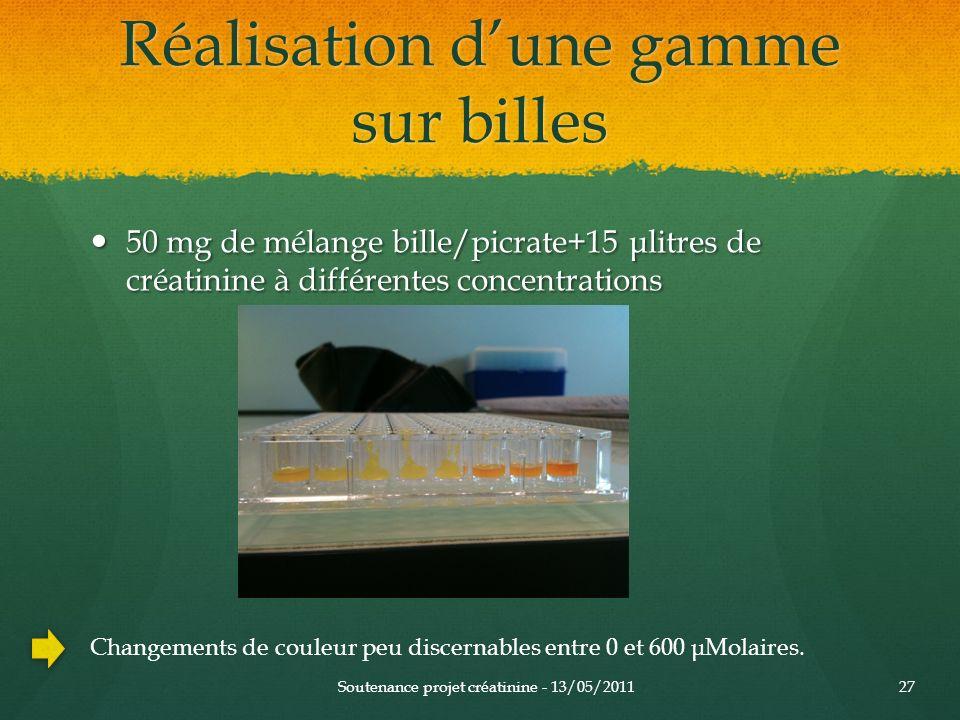 Réalisation dune gamme sur billes 50 mg de mélange bille/picrate+15 μlitres de créatinine à différentes concentrations 50 mg de mélange bille/picrate+