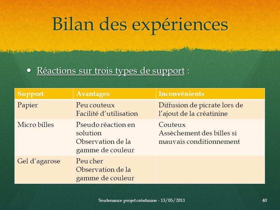 Bilan des expériences Réactions sur trois types de support : Réactions sur trois types de support : Soutenance projet créatinine - 13/05/201140 Suppor