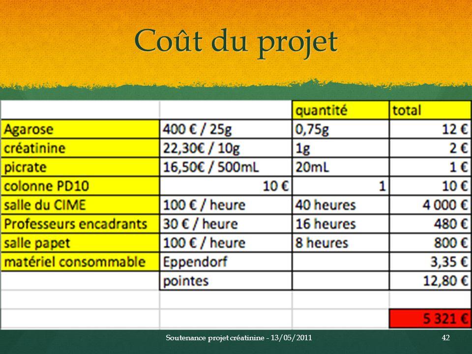 Coût du projet Soutenance projet créatinine - 13/05/201142