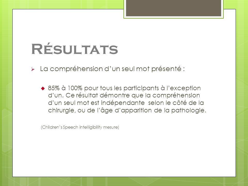 Résultats La compréhension dun seul mot présenté : 85% à 100% pour tous les participants à lexception dun. Ce résultat démontre que la compréhension d