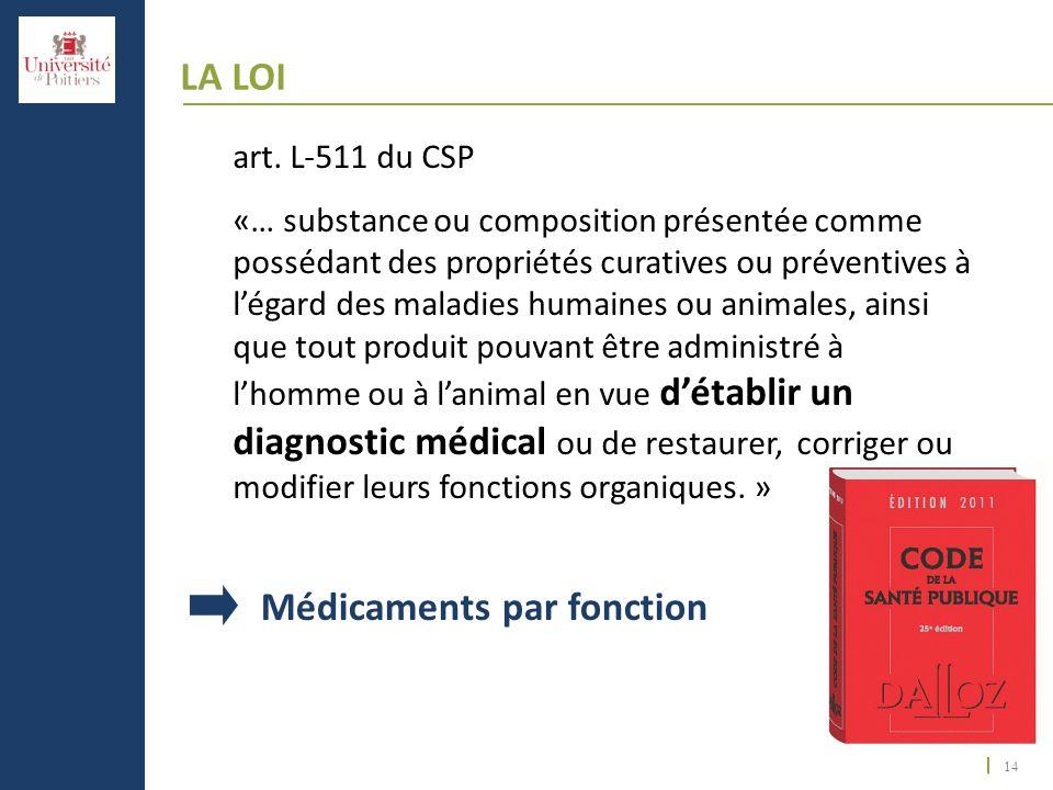 14 LA LOI art. L-511 du CSP «… substance ou composition présentée comme possédant des propriétés curatives ou préventives à légard des maladies humain