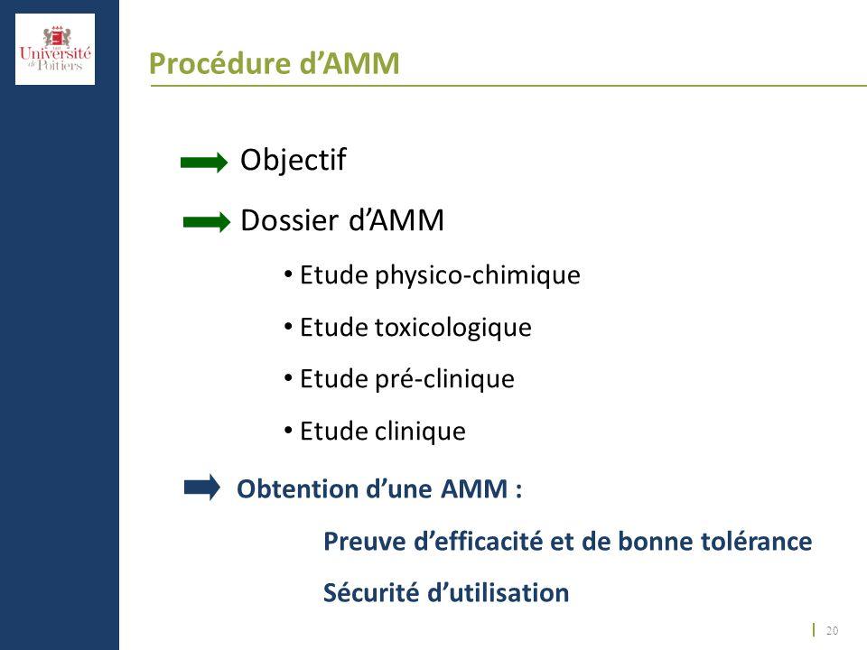 20 Procédure dAMM Obtention dune AMM : Preuve defficacité et de bonne tolérance Sécurité dutilisation Objectif Dossier dAMM Etude physico-chimique Etu