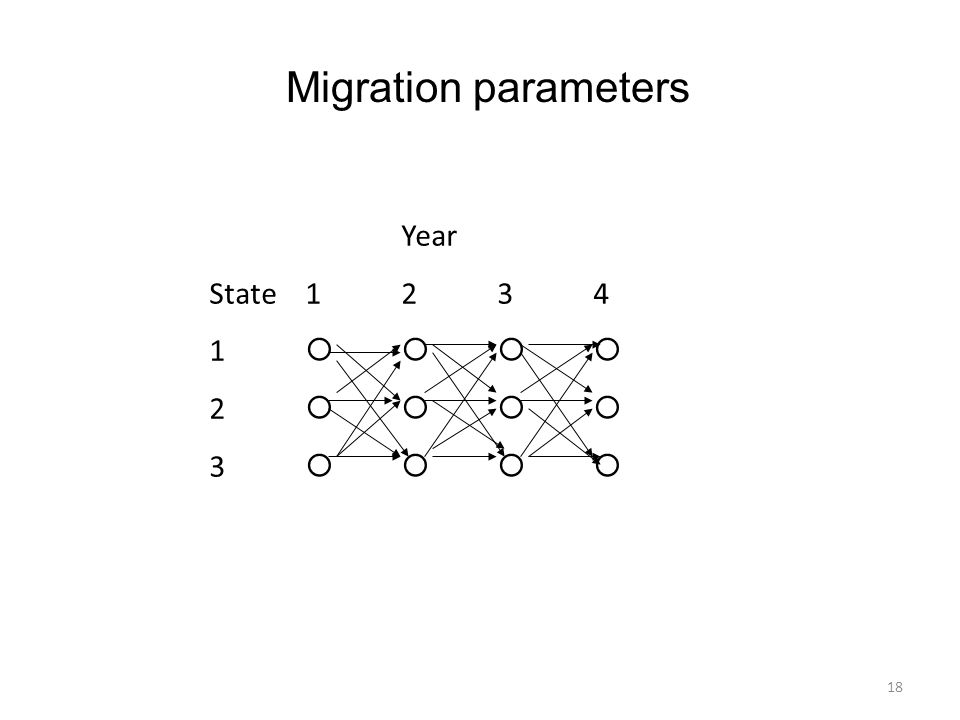 18 Year State1234 1 2 3 Migration parameters
