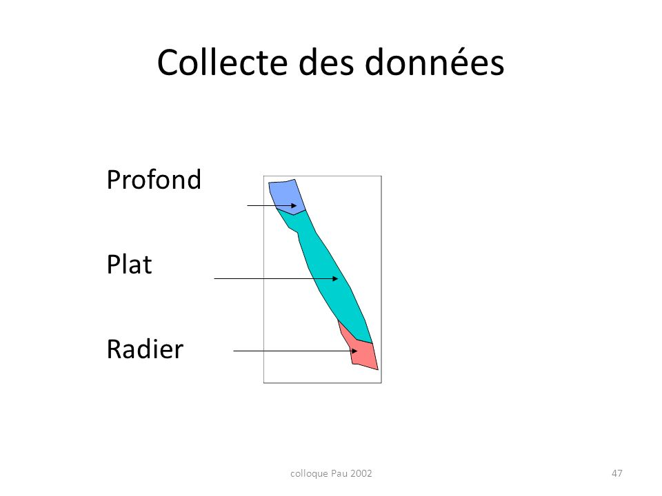 colloque Pau 200247 Collecte des données Profond Plat Radier 340 m 25 à 40 m