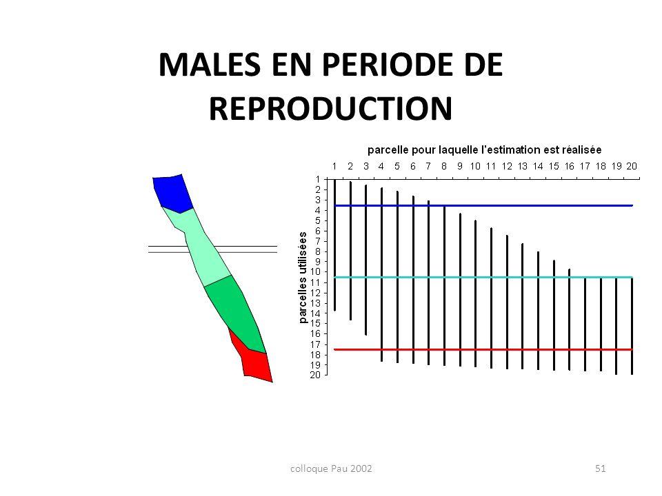 colloque Pau 200251 MALES EN PERIODE DE REPRODUCTION Profond Plat amont Plat aval Radier