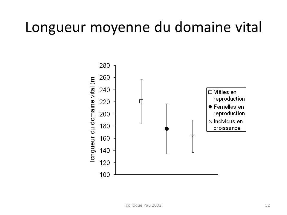 colloque Pau 200252 Longueur moyenne du domaine vital