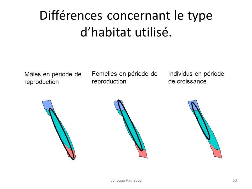 colloque Pau 200253 Différences concernant le type dhabitat utilisé. Mâles en période de reproduction Femelles en période de reproduction Individus en