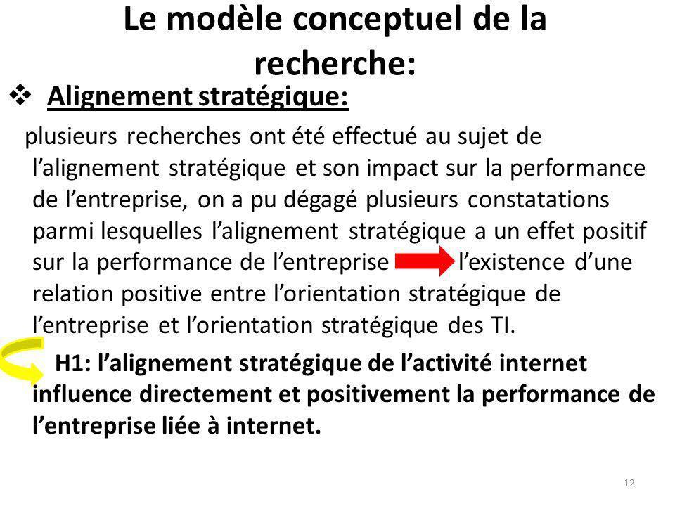 Le modèle conceptuel de la recherche: Alignement stratégique: plusieurs recherches ont été effectué au sujet de lalignement stratégique et son impact