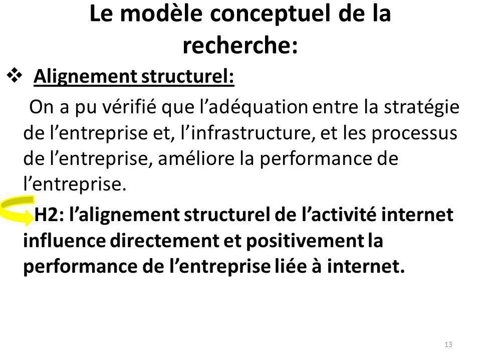 Le modèle conceptuel de la recherche: Alignement structurel: On a pu vérifié que ladéquation entre la stratégie de lentreprise et, linfrastructure, et