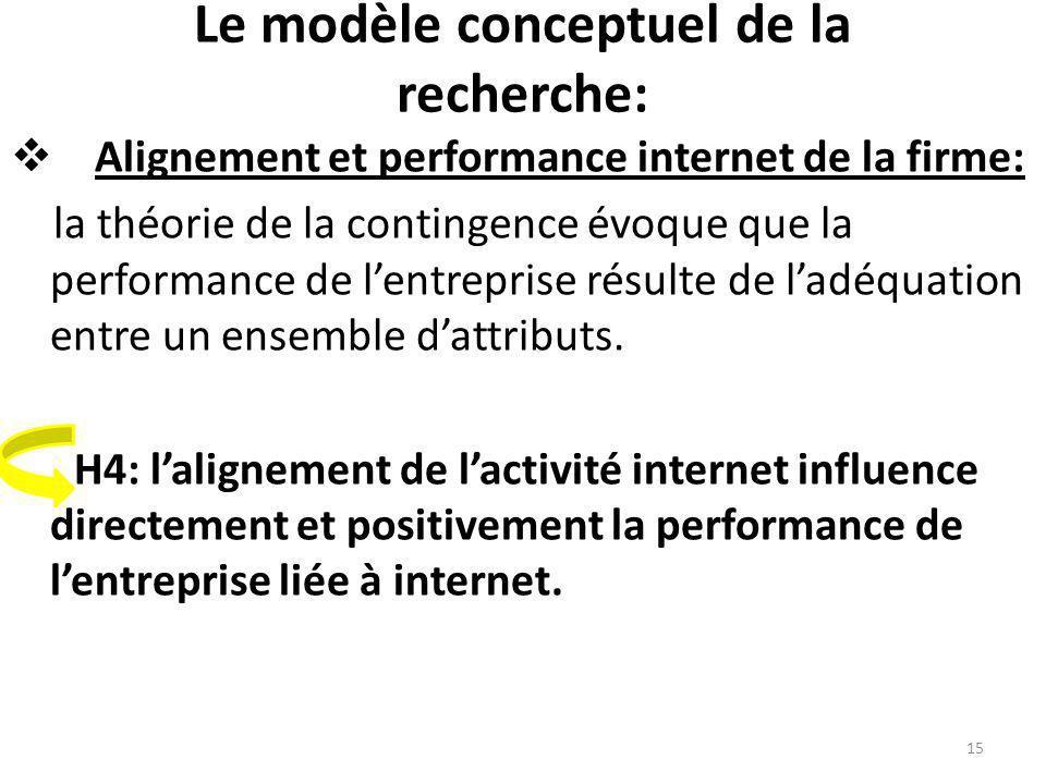 Le modèle conceptuel de la recherche: Alignement et performance internet de la firme: la théorie de la contingence évoque que la performance de lentre