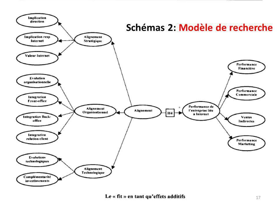 Schémas 2: Modèle de recherche 17