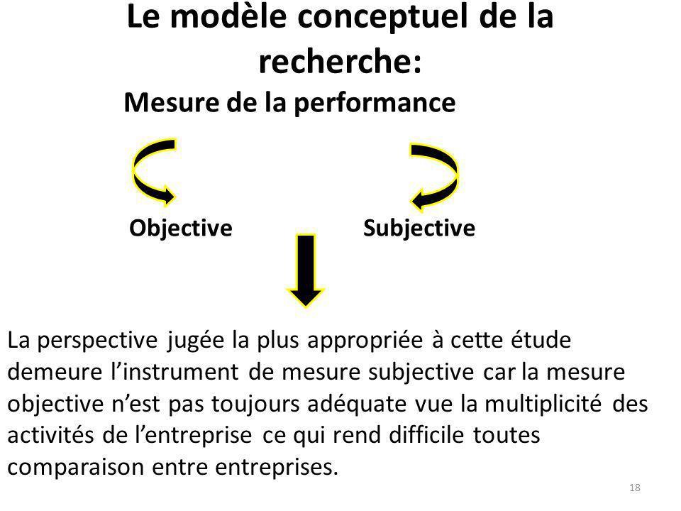 Le modèle conceptuel de la recherche: Mesure de la performance ObjectiveSubjective La perspective jugée la plus appropriée à cette étude demeure linst