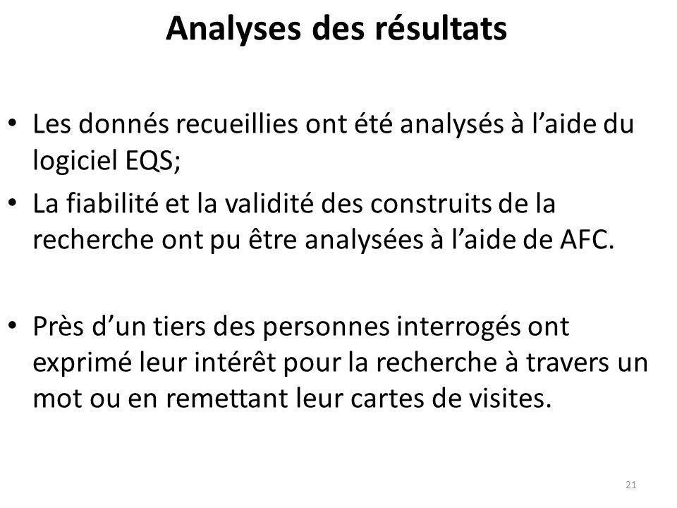 Analyses des résultats Les donnés recueillies ont été analysés à laide du logiciel EQS; La fiabilité et la validité des construits de la recherche ont