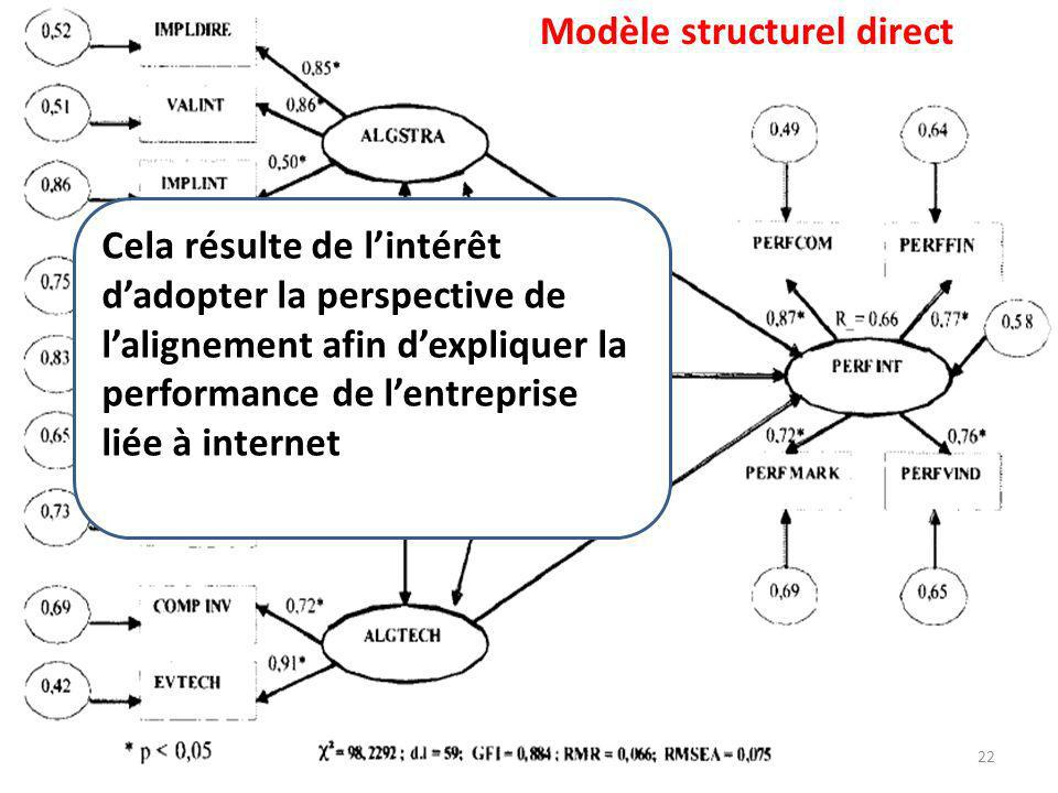 Modèle structurel direct Cela résulte de lintérêt dadopter la perspective de lalignement afin dexpliquer la performance de lentreprise liée à internet