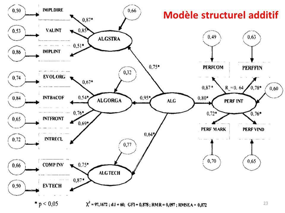 Modèle structurel additif 23