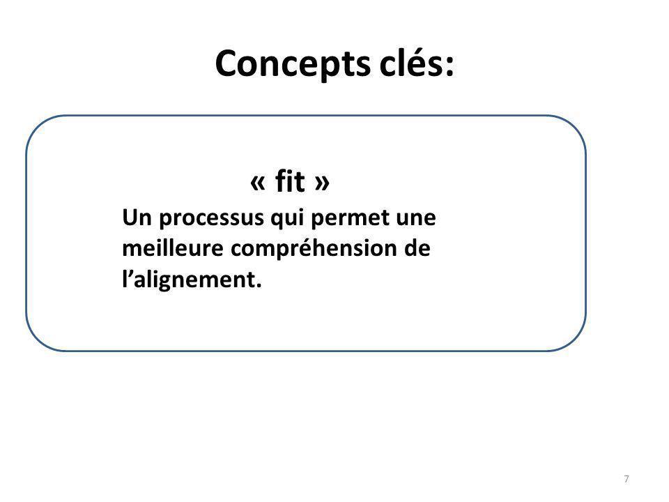 Concepts clés: « fit » Un processus qui permet une meilleure compréhension de lalignement. 7