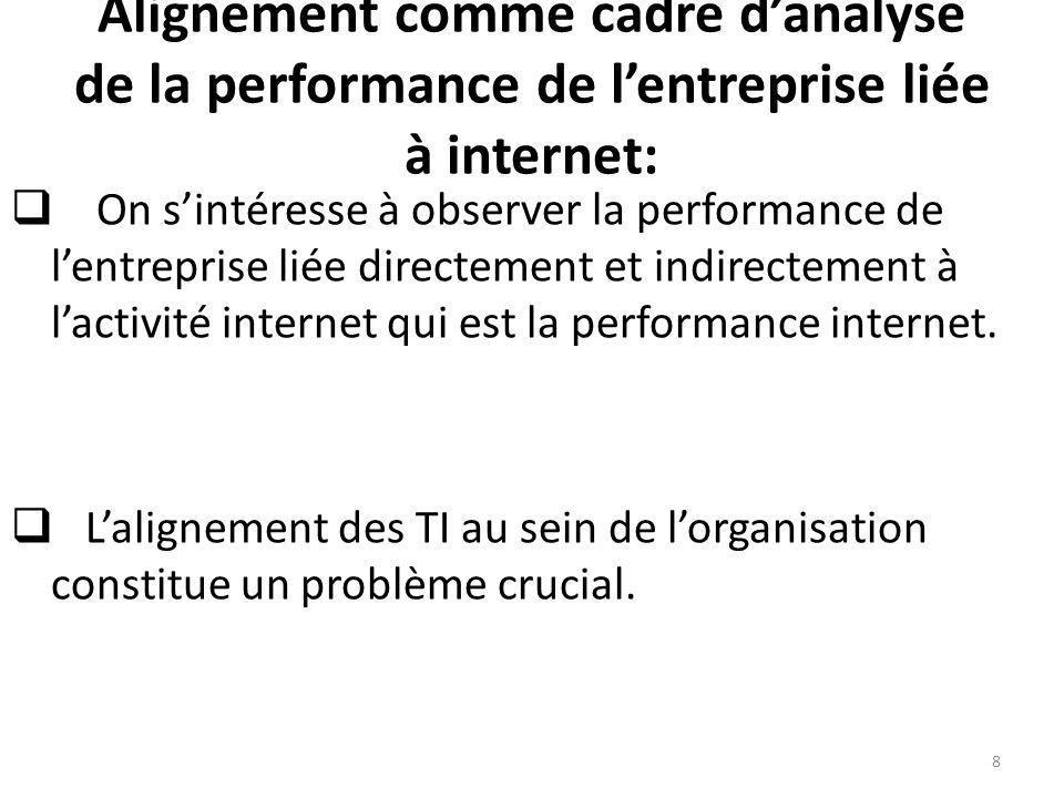 Alignement comme cadre danalyse de la performance de lentreprise liée à internet: On sintéresse à observer la performance de lentreprise liée directem