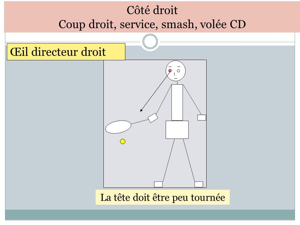 Côté droit Coup droit, service, smash, volée CD Œil directeur droit La tête doit être peu tournée