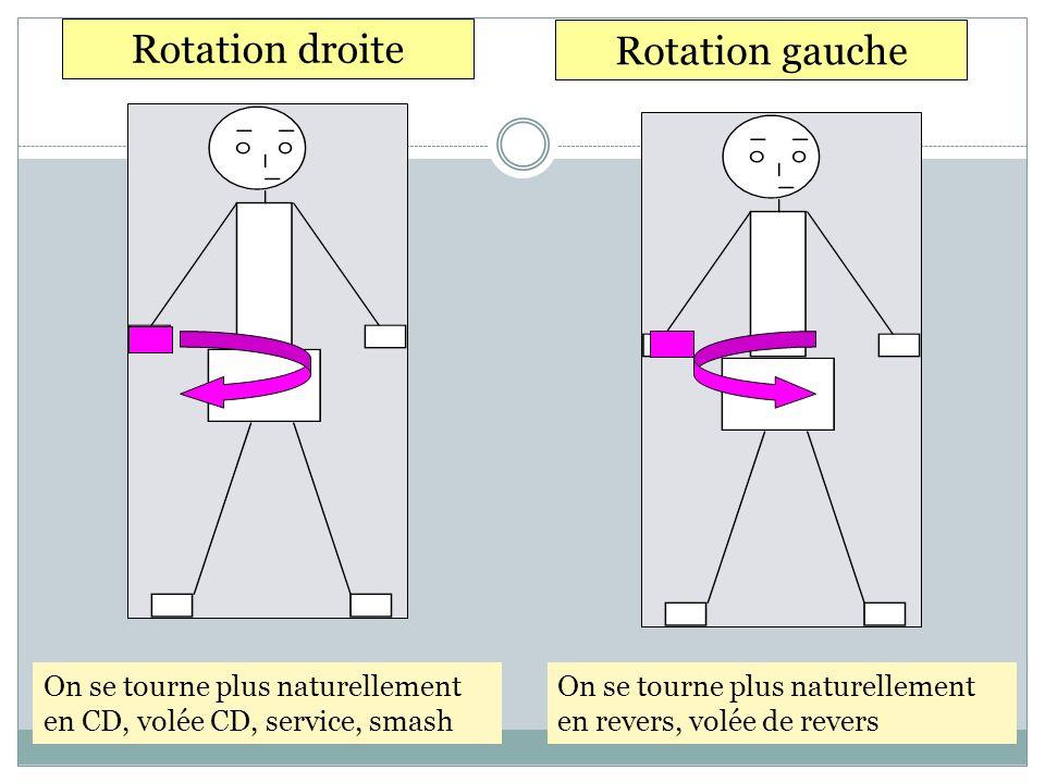 Rotation droite Rotation gauche On se tourne plus naturellement en CD, volée CD, service, smash On se tourne plus naturellement en revers, volée de re