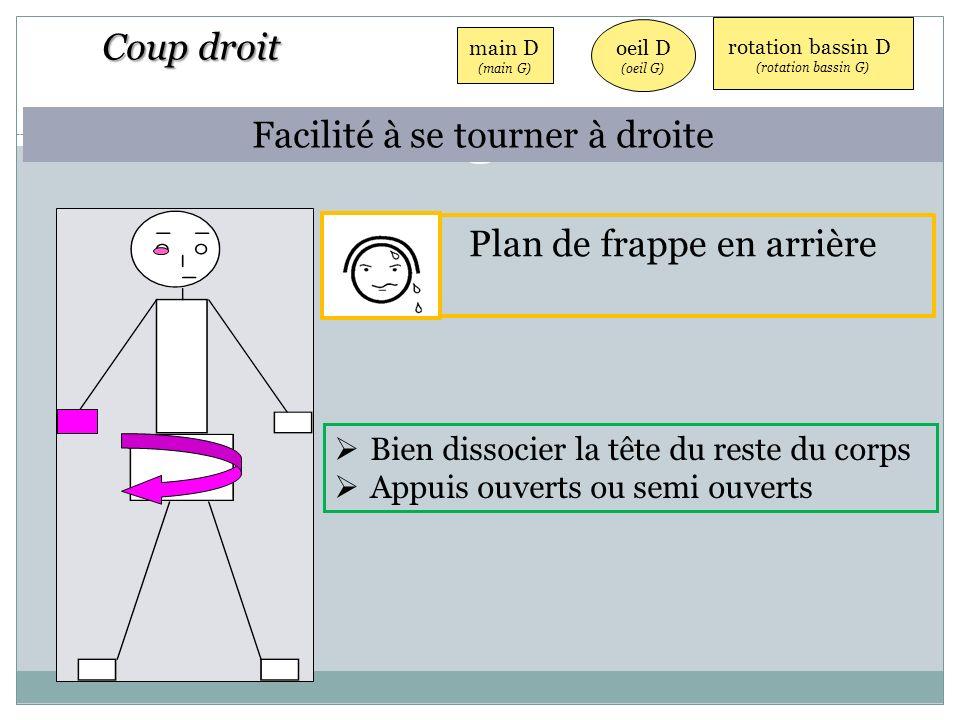 oeil D (oeil G) main D (main G) rotation bassin D (rotation bassin G) Bien dissocier la tête du reste du corps Appuis ouverts ou semi ouverts Plan de