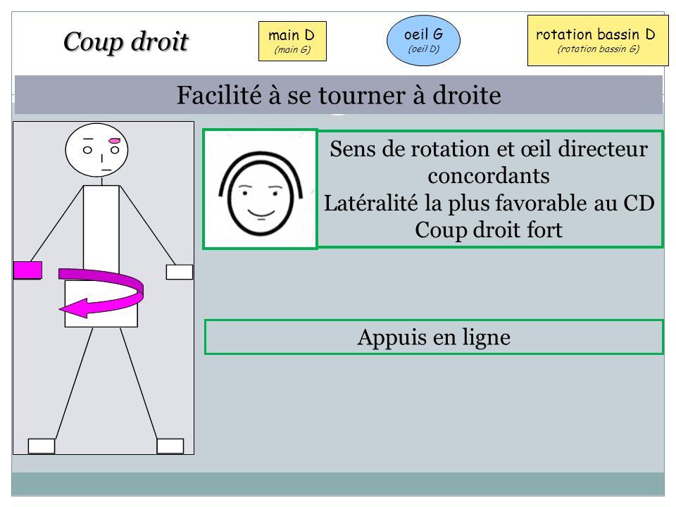 oeil G (oeil D) main D (main G) rotation bassin D (rotation bassin G) Appuis en ligne Sens de rotation et œil directeur concordants Latéralité la plus