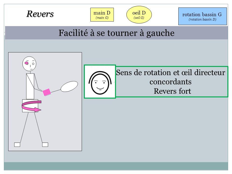 oeil D (oeil G) main D (main G) rotation bassin G (rotation bassin D) Facilité à se tourner à gauche Sens de rotation et œil directeur concordants Rev