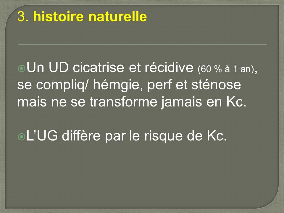 3. histoire naturelle Un UD cicatrise et récidive (60 % à 1 an), se compliq/ hémgie, perf et sténose mais ne se transforme jamais en Kc. LUG diffère p