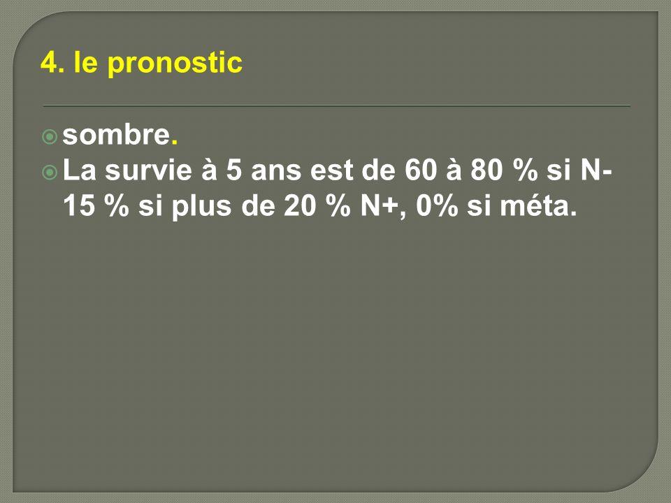 4. le pronostic sombre. La survie à 5 ans est de 60 à 80 % si N- 15 % si plus de 20 % N+, 0% si méta.