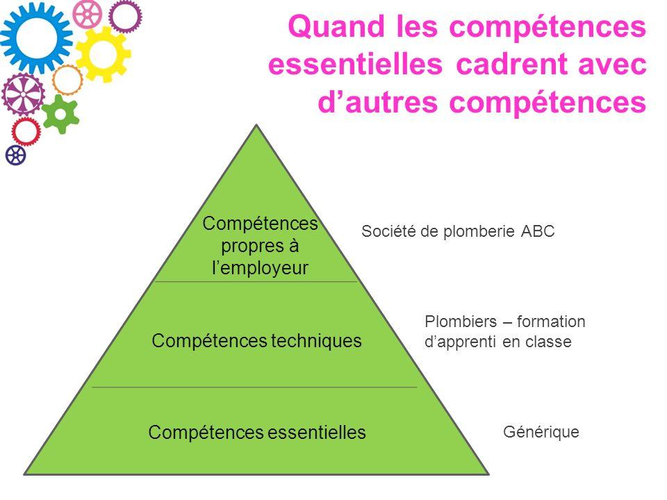 Quand les compétences essentielles cadrent avec dautres compétences Compétences propres à lemployeur Compétences techniques Compétences essentielles S