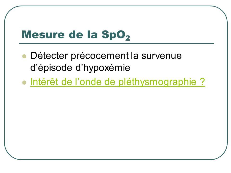Mesure de la SpO 2 Détecter précocement la survenue dépisode dhypoxémie Intérêt de londe de pléthysmographie ?