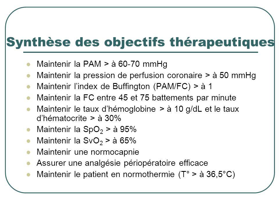 Synthèse des objectifs thérapeutiques Maintenir la PAM > à 60-70 mmHg Maintenir la pression de perfusion coronaire > à 50 mmHg Maintenir lindex de Buf
