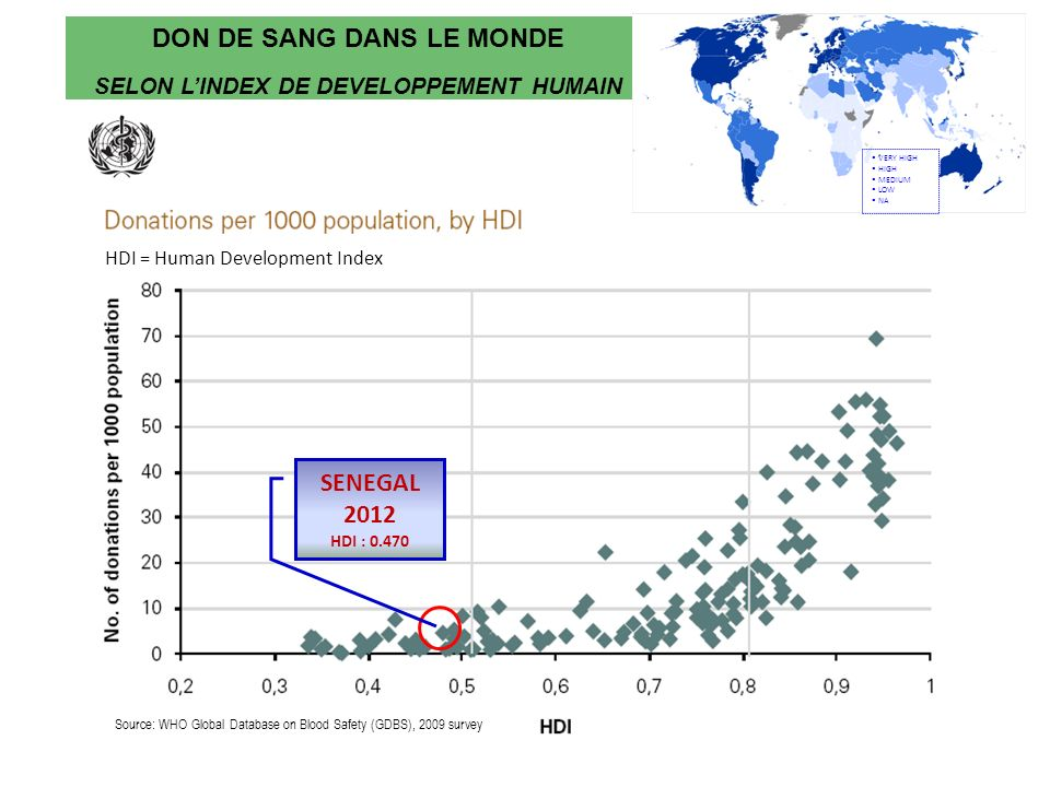 Source: WHO Global Database on Blood Safety (GDBS), 2009 survey HDI = Human Development Index DON DE SANG DANS LE MONDE SELON LINDEX DE DEVELOPPEMENT HUMAIN VERY HIGH HIGH MEDIUM LOW NA SENEGAL 2012 HDI : 0.470