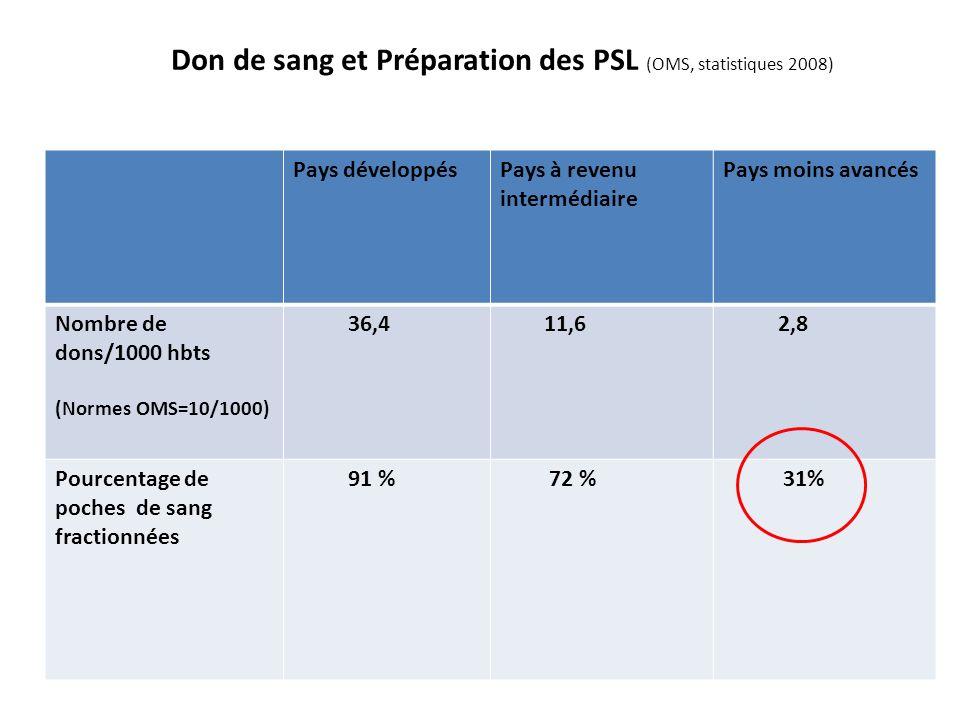 Don de sang et Préparation des PSL (OMS, statistiques 2008) Pays développésPays à revenu intermédiaire Pays moins avancés Nombre de dons/1000 hbts (No