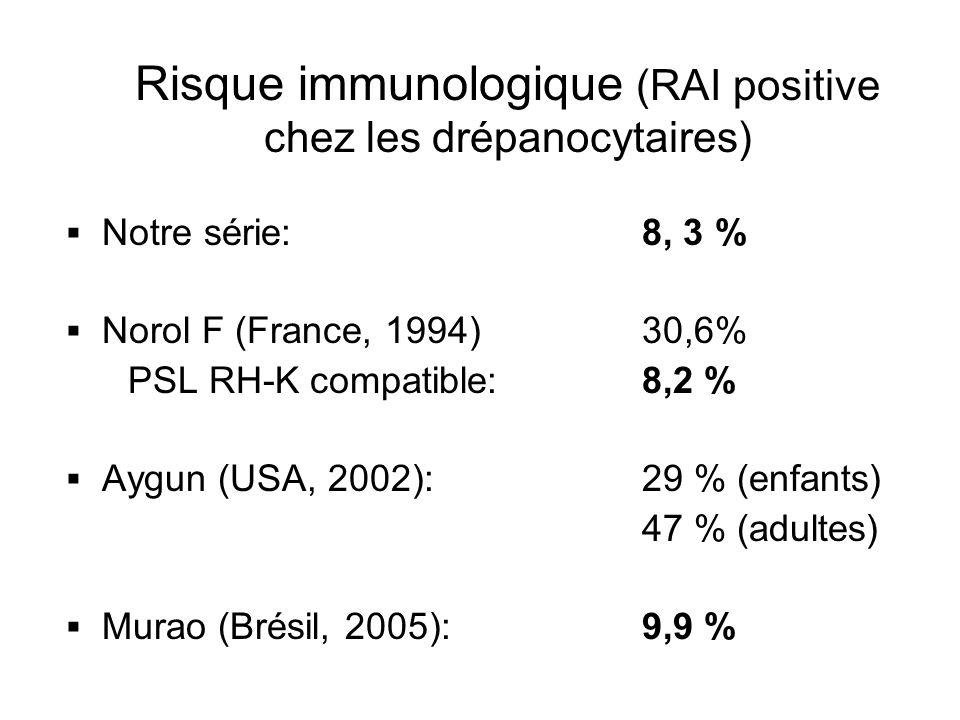 Risque immunologique (RAI positive chez les drépanocytaires) Notre série: 8, 3 % Norol F (France, 1994) 30,6% PSL RH-K compatible: 8,2 % Aygun (USA, 2