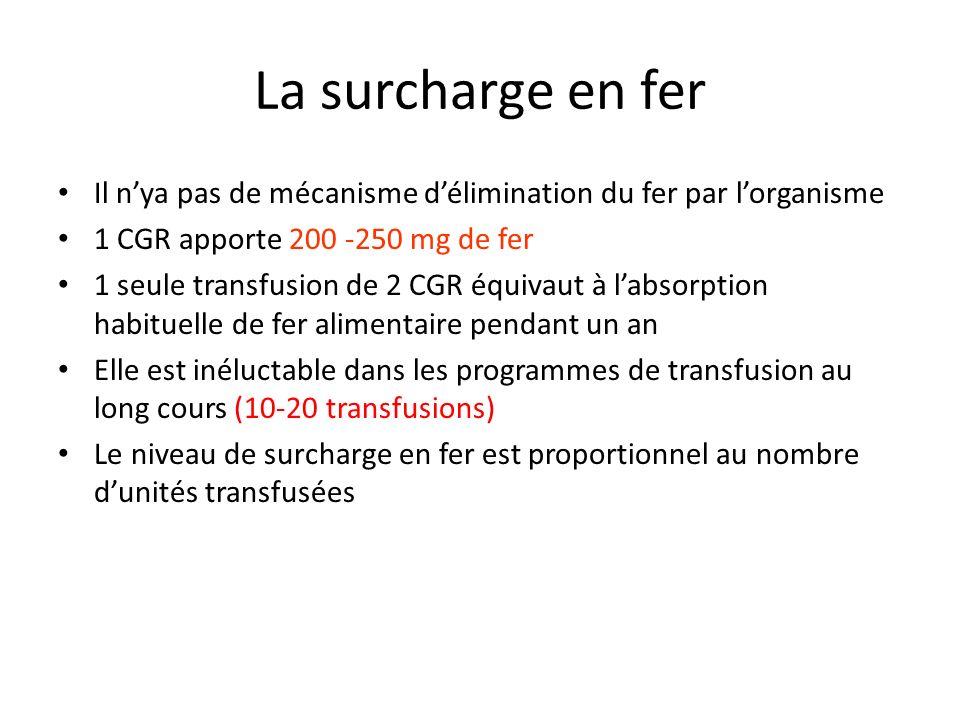 La surcharge en fer Il nya pas de mécanisme délimination du fer par lorganisme 1 CGR apporte 200 -250 mg de fer 1 seule transfusion de 2 CGR équivaut