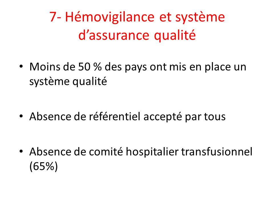7- Hémovigilance et système dassurance qualité Moins de 50 % des pays ont mis en place un système qualité Absence de référentiel accepté par tous Abse
