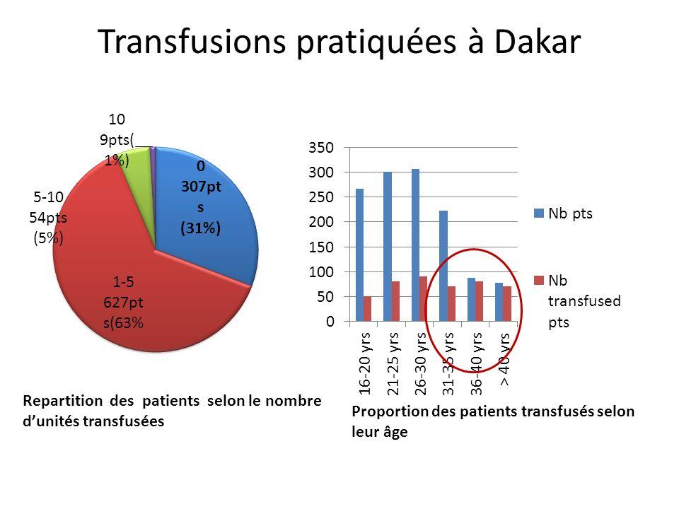 Transfusions pratiquées à Dakar Repartition des patients selon le nombre dunités transfusées Proportion des patients transfusés selon leur âge