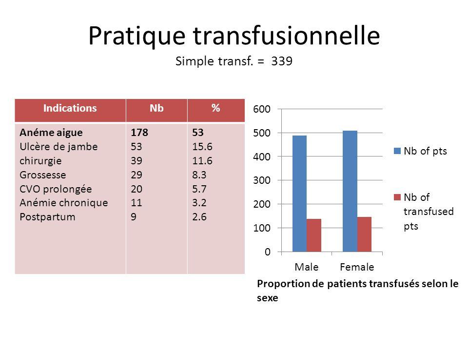 Pratique transfusionnelle Simple transf. = 339 IndicationsNb% Anéme aigue Ulcère de jambe chirurgie Grossesse CVO prolongée Anémie chronique Postpartu
