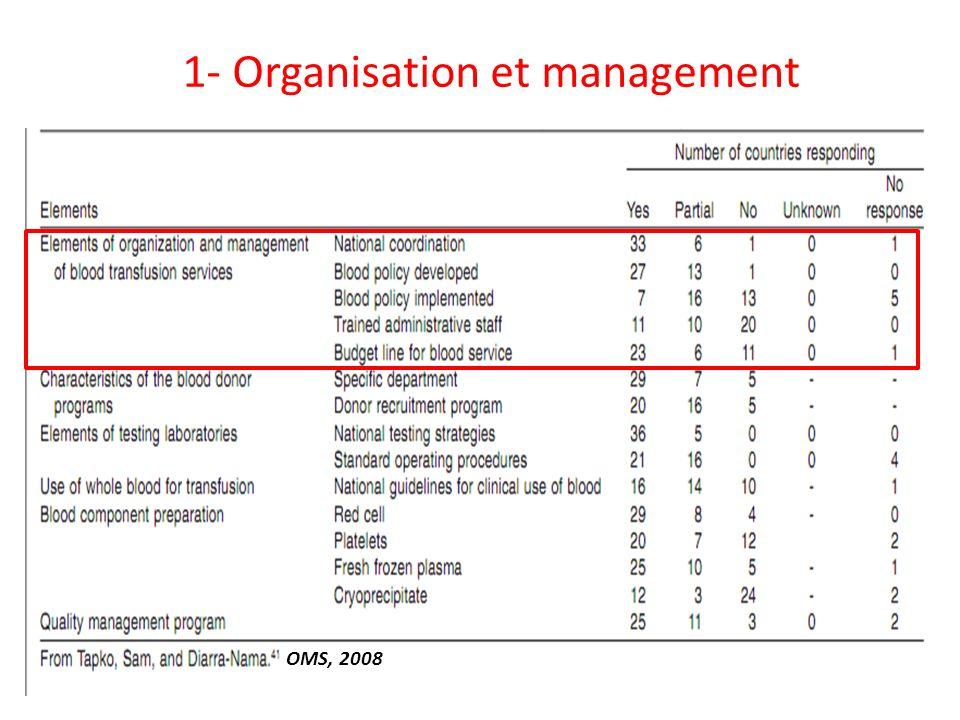 1- Organisation et management OMS, 2008